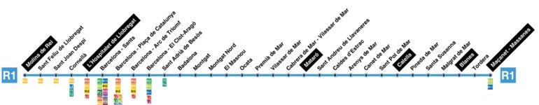 R1, станции по маршруту Барселона-Бланес