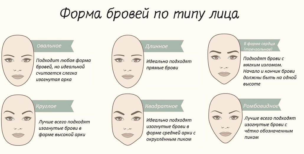 Брови - лучшая форма для разных типов лиц